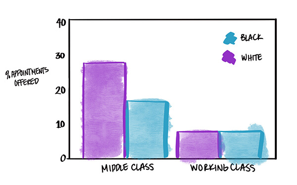 Chart showing middle class callers were offered more appointments than working class callers.